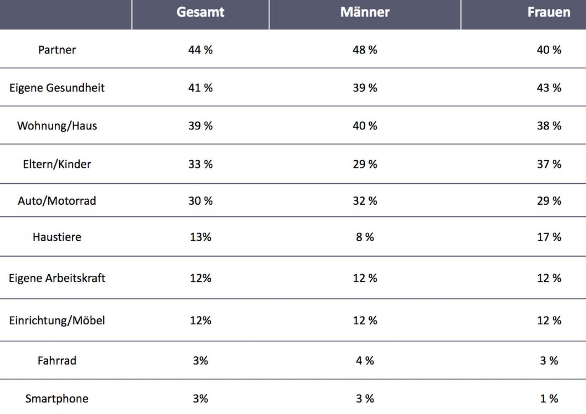 Versicherungen Deutschland - Umfrage: Jeder zweite Deutsche will den Partner versichern